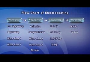 Process of Yutong Electrocoating